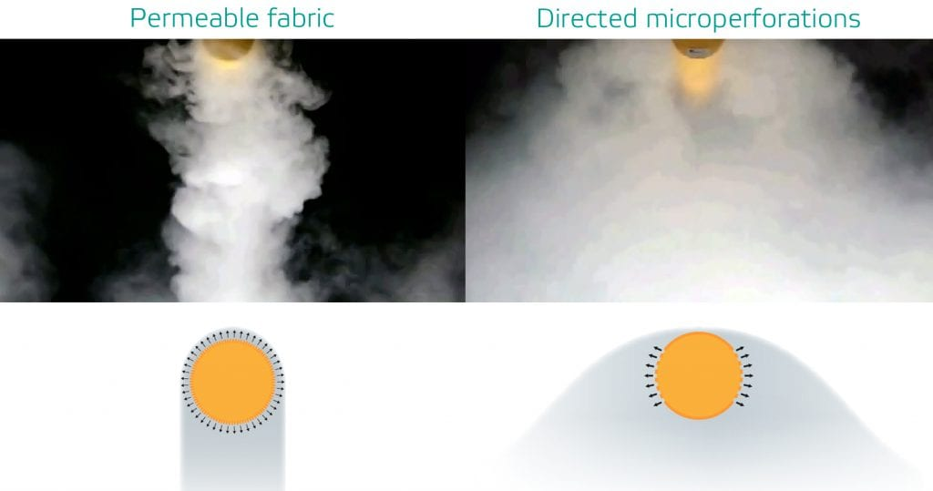 Airflow comparison - permeable fabric vs directed microperforations