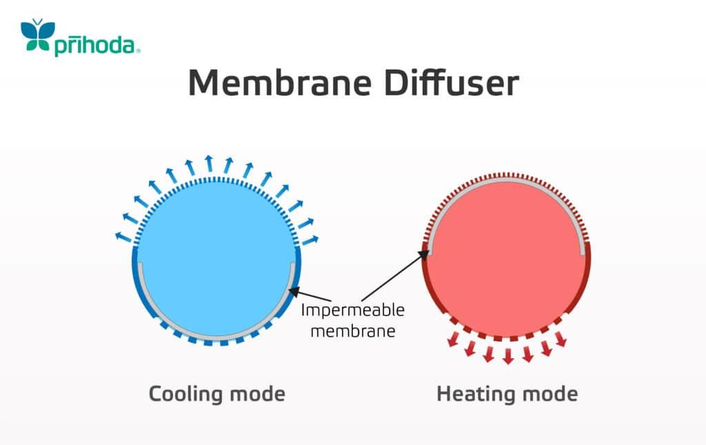 Diagram of operation of a Prihoda membrane diffuser